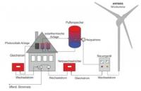 Ветроэнергетическая установка ANTARIS Off-Grid 5.5 кВт
